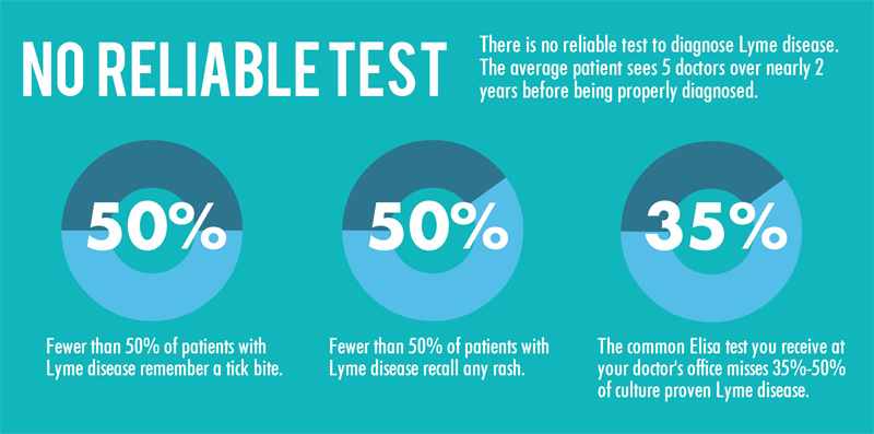 noreliabletest-infographic