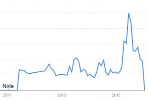 France. Google Search Trends on Lyme disease. 2011 - 2015.
