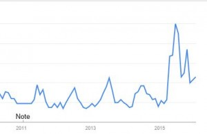 Germany. Google Search Trends on Lyme disease. 2011 - 2015.