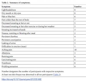post treatment lyme disease syndrome, chronic Lyme disease, chart, sensory disorder, autonomic dysfunction